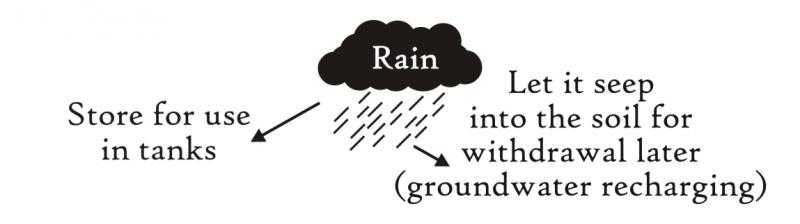 How Rain Water Harvesting is Done?