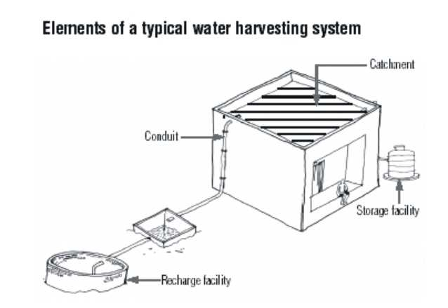 how to find out ground water level