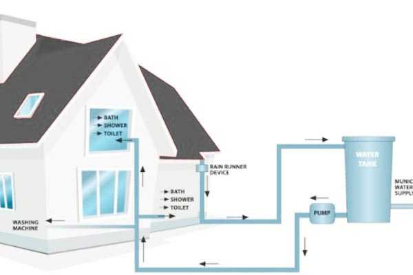 rainwater harvesting structures should be monitored