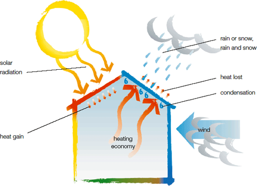 Guidelines To Make Your Home Climate Sensitive