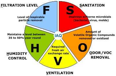 Tips To Control Indoor Air Pollution Indoor Air Quality