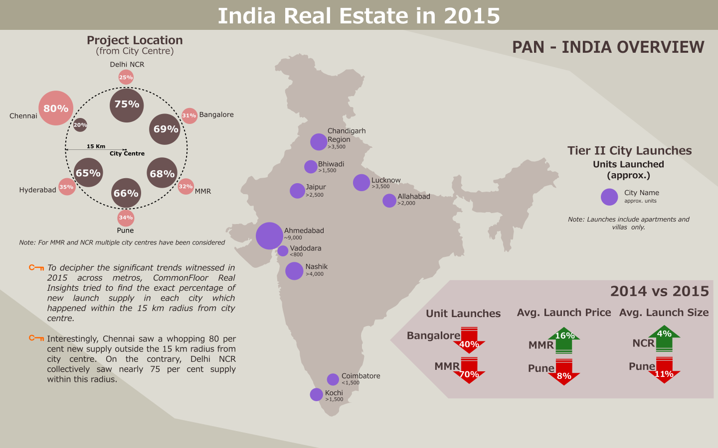 real estate market in india Real estate news, property the market size of the indian real estate sector the second phase of xs real's affordable housing project 'courtyard' is.